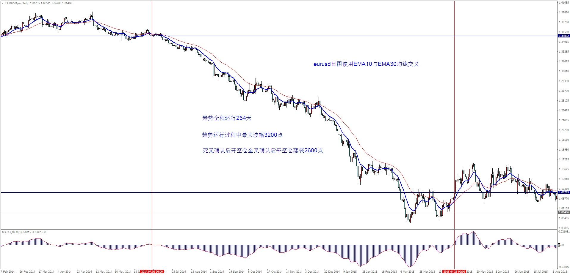 外汇趋势跟踪交易策略的误区