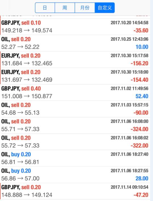 外汇投资机构外汇交易操盘报告,交易依据、记录分析及复盘小结