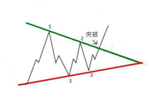 外汇技术分析:对称三角形的判断和操作