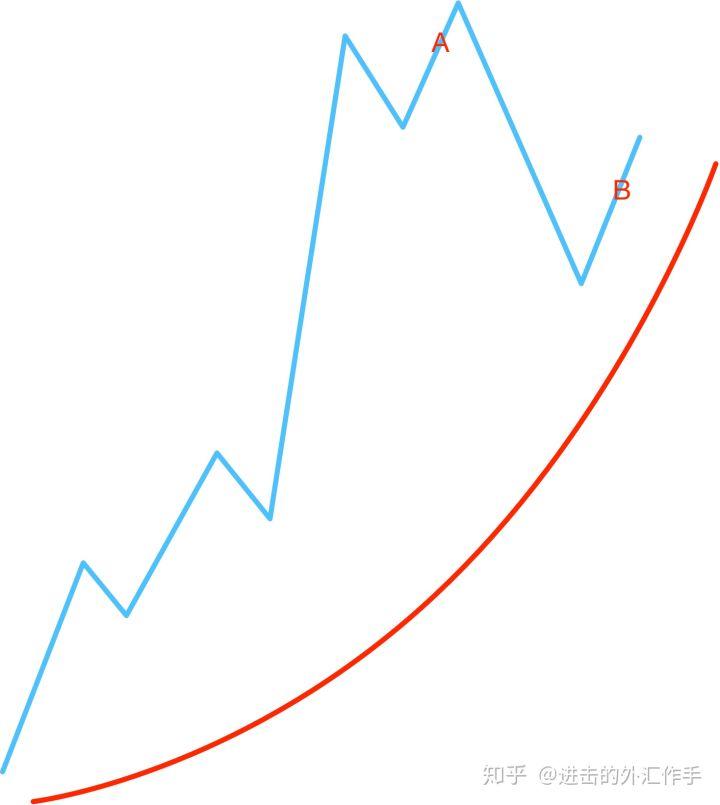 我是如何使用均线实现稳定盈利的