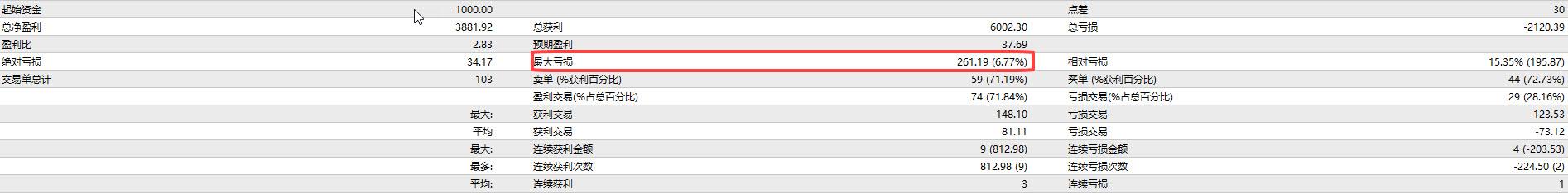 MT4软件中的EA历史测试报告中的最大亏损是真实的最大亏损吗